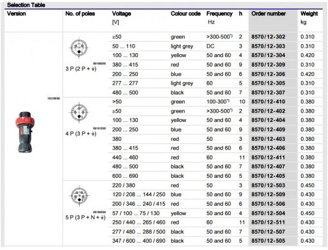 Wtyczka Ex 8570/12-406 wykonania