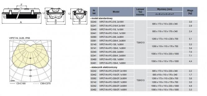Oprawa przeciwwybchowa VIPET-N-I Rodzaje wykonania i wymiary