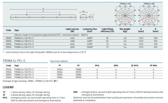 prima-ex-oprawa-przeciwwybuchowa-z222-rodzaje-wykonania-i-wymiary